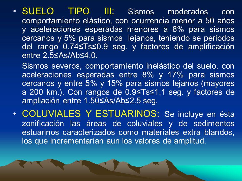 SUELO TIPO III: Sismos moderados con comportamiento elástico, con ocurrencia menor a 50 años y aceleraciones esperadas menores a 8% para sismos cercan