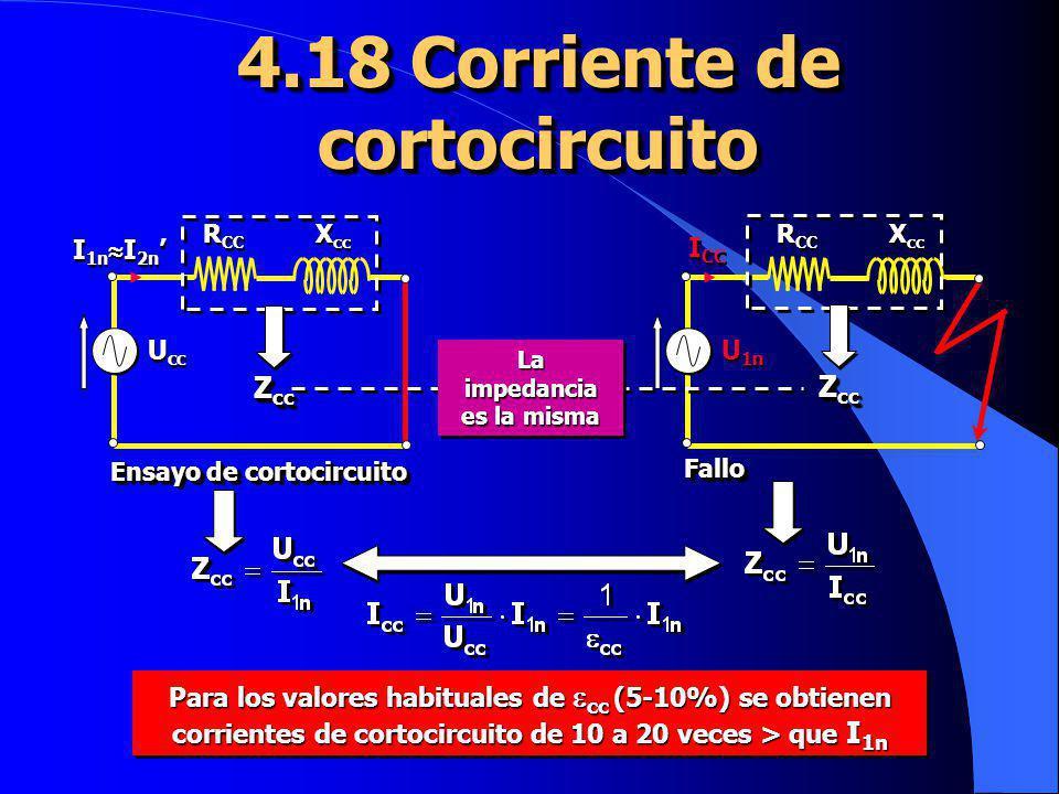 4.18 Corriente de cortocircuito R CC X cc U cc I 1n I 2n Ensayo de cortocircuito R CC X cc U 1n I CC FalloFallo Z cc La impedancia es la misma La impe
