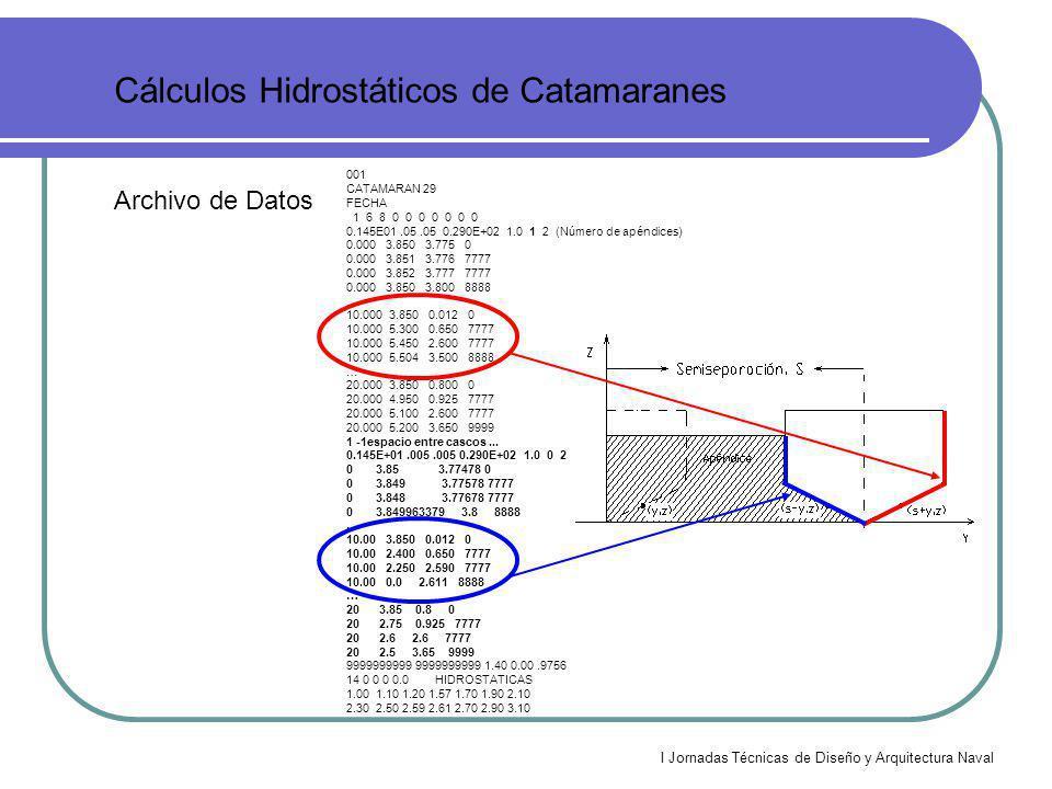 I Jornadas Técnicas de Diseño y Arquitectura Naval Cálculos Hidrostáticos de Catamaranes Resultados Hidrostáticos Semicasco Catamaràn