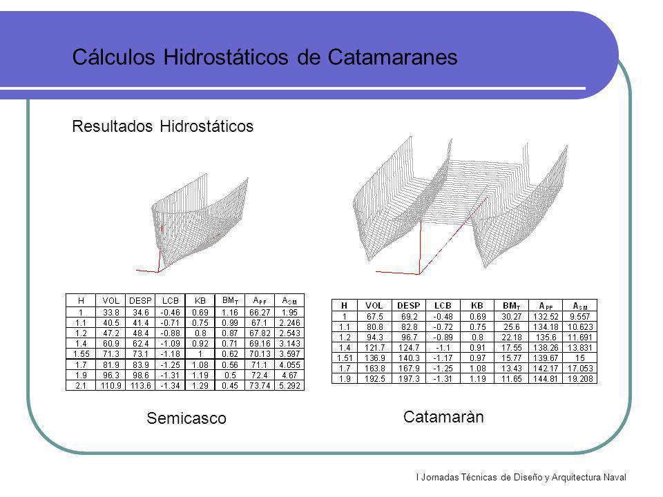 I Jornadas Técnicas de Diseño y Arquitectura Naval Curvas de Estabilidad de Catamaranes Estabilidad Intacta 2 0 124.70 96.70 0.