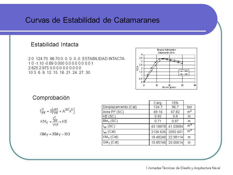 I Jornadas Técnicas de Diseño y Arquitectura Naval Curvas de Estabilidad de Catamaranes Estabilidad Intacta 2 0 124.70 96.70 0. 0. 0. 0. 0. ESTABILIDA