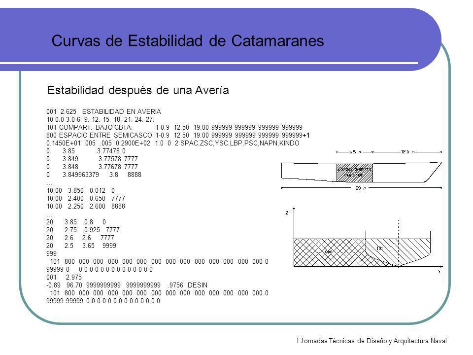 I Jornadas Técnicas de Diseño y Arquitectura Naval Curvas de Estabilidad de Catamaranes Estabilidad despuès de una Avería 001 2.625 ESTABILIDAD EN AVE