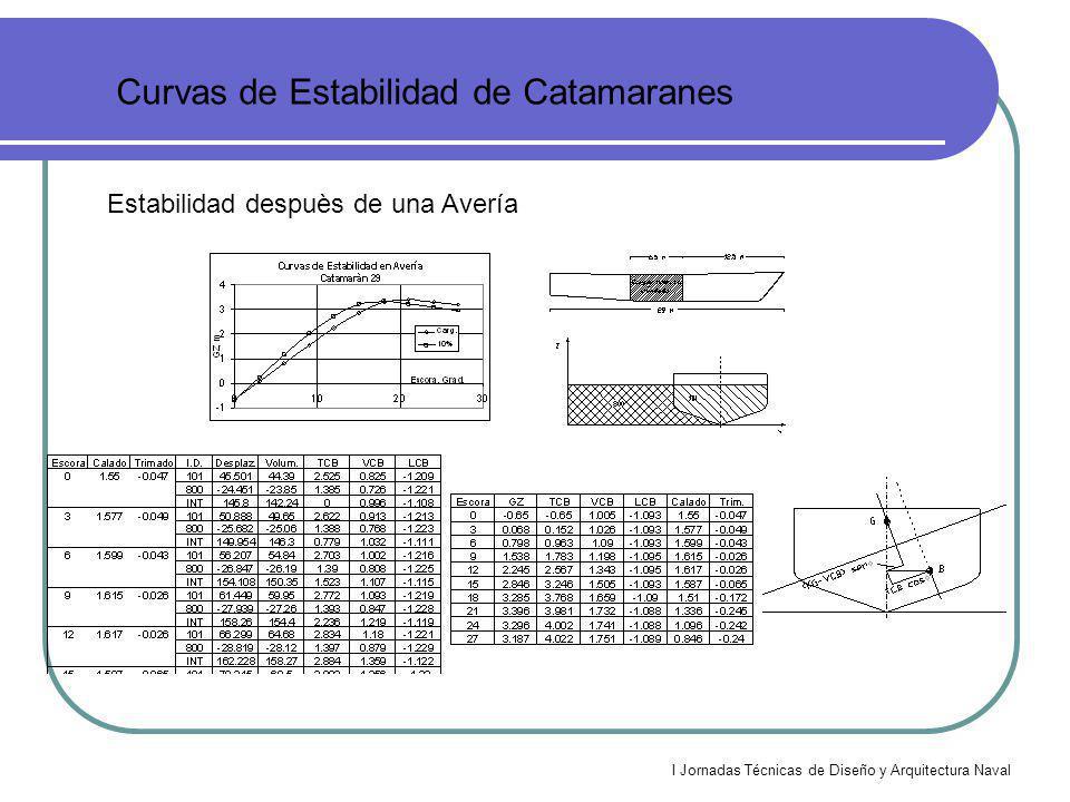 I Jornadas Técnicas de Diseño y Arquitectura Naval Curvas de Estabilidad de Catamaranes Estabilidad despuès de una Avería