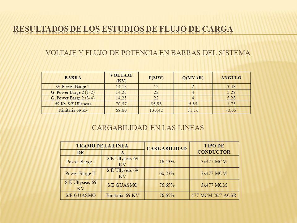 VOLTAJE Y FLUJO DE POTENCIA EN BARRAS DEL SISTEMA CARGABILIDAD EN LAS LINEAS TRAMO DE LA LINEA CARGABILIDAD TIPO DE CONDUCTOR DEA Power Barge I S/E Ul