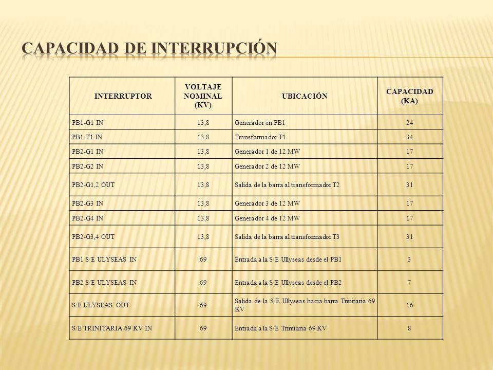 INTERRUPTOR VOLTAJE NOMINAL (KV) UBICACIÓN CAPACIDAD (KA) PB1-G1 IN13,8Generador en PB124 PB1-T1 IN13,8Transformador T134 PB2-G1 IN13,8Generador 1 de