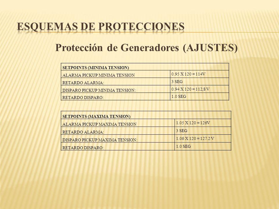 Protección de Generadores (AJUSTES) SETPOINTS (MINIMA TENSION) ALARMA PICKUP MINIMA TENSION 0.95 X 120 = 114V RETARDO ALARMA: 3 SEG DISPARO PICKUP MIN