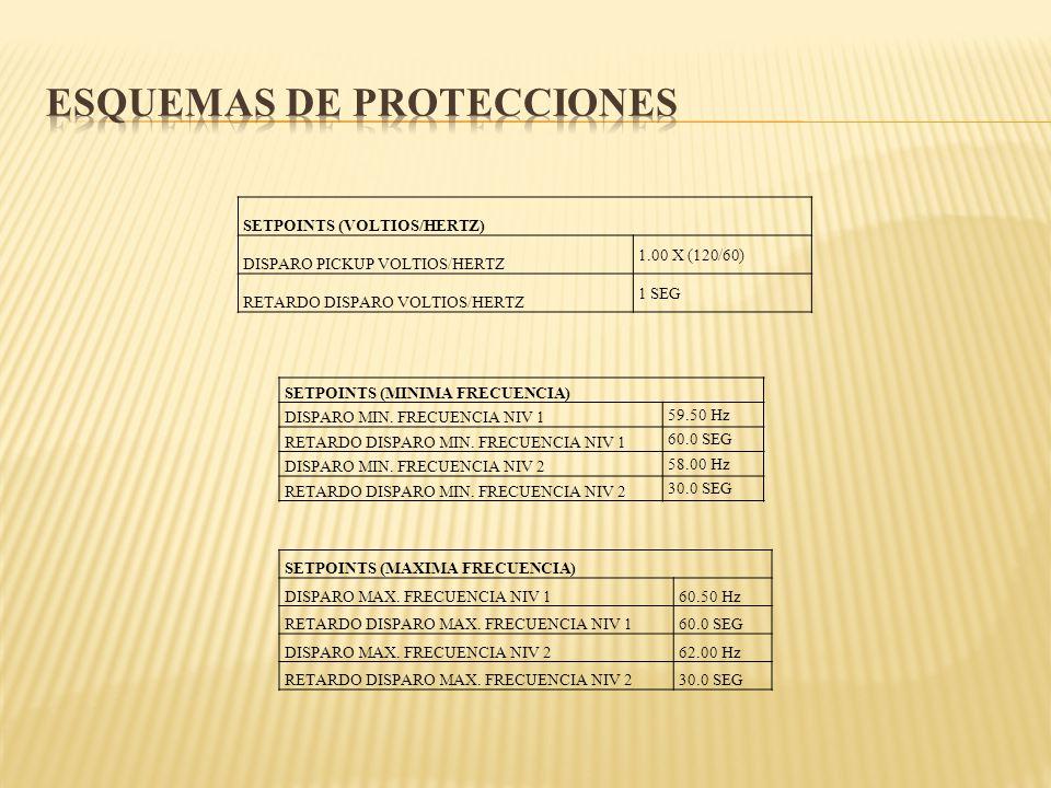 SETPOINTS (VOLTIOS/HERTZ) DISPARO PICKUP VOLTIOS/HERTZ 1.00 X (120/60) RETARDO DISPARO VOLTIOS/HERTZ 1 SEG SETPOINTS (MINIMA FRECUENCIA) DISPARO MIN.