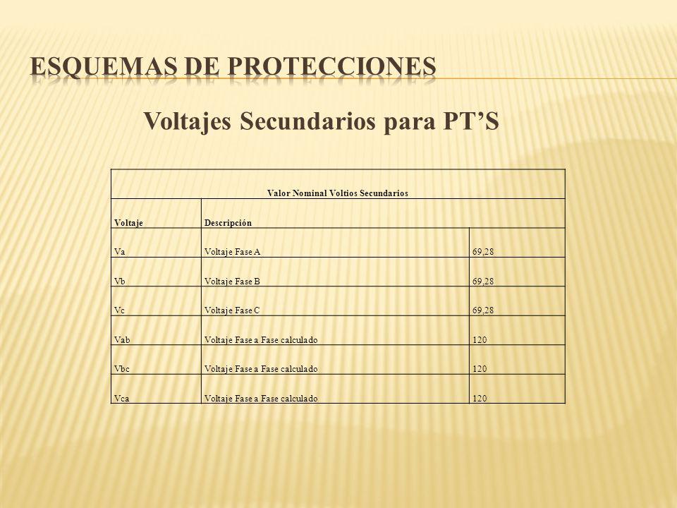 Voltajes Secundarios para PTS Valor Nominal Voltios Secundarios VoltajeDescripción VaVoltaje Fase A69,28 VbVoltaje Fase B69,28 VcVoltaje Fase C69,28 V