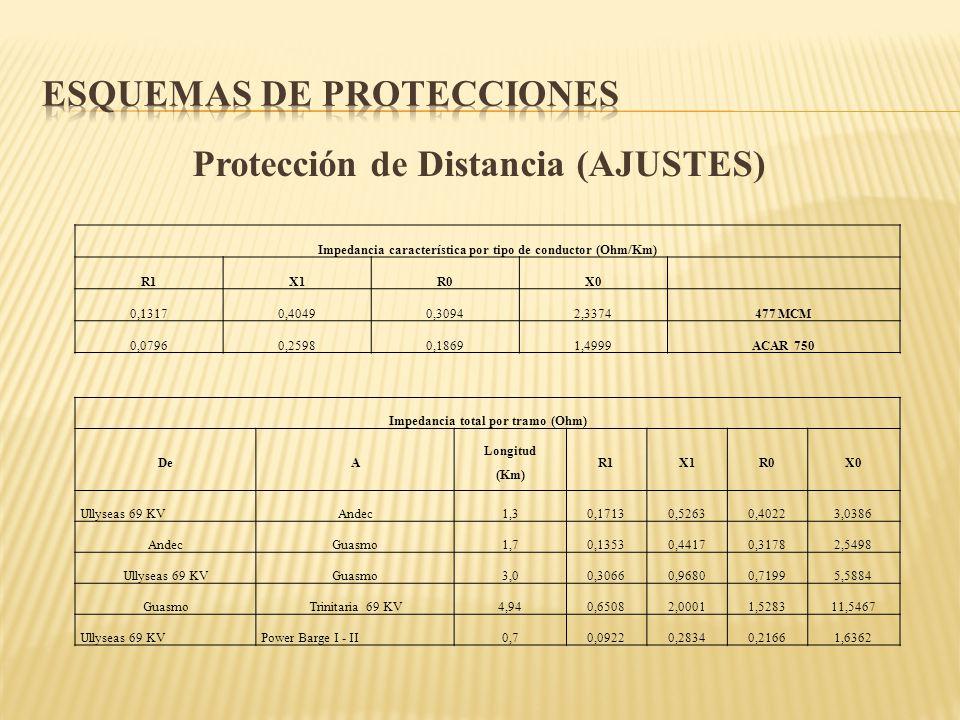 Protección de Distancia (AJUSTES) Impedancia característica por tipo de conductor (Ohm/Km) R1X1R0X0 0,13170,40490,30942,3374477 MCM 0,07960,25980,1869