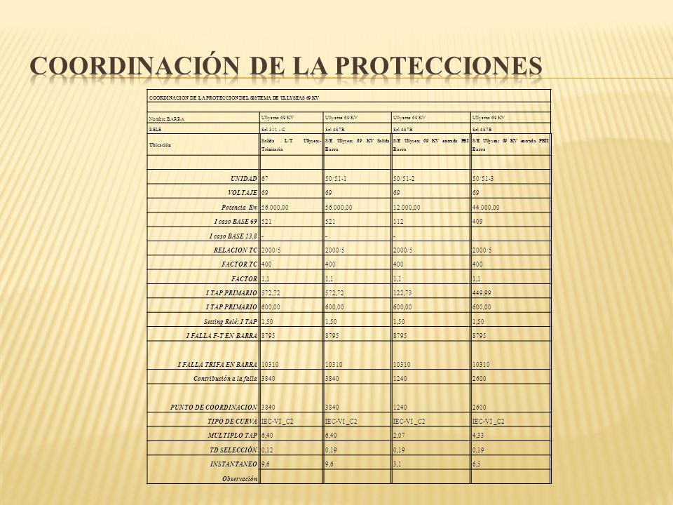 COORDINACION DE LA PROTECCION DEL SISTEMA DE ULLYSEAS 69 KV Nombre BARRA Ullyseas 69 KV RELESel 311 - CSel 487B Ubicación Salida L/T Ullyseas- Trinita