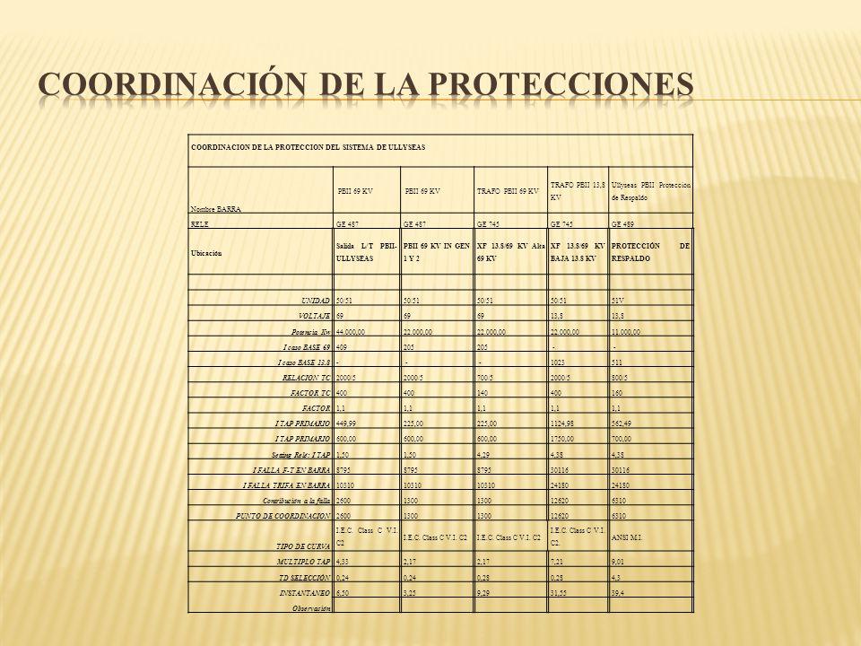 COORDINACION DE LA PROTECCION DEL SISTEMA DE ULLYSEAS Nombre BARRA PBII 69 KV TRAFO PBII 69 KV TRAFO PBII 13,8 KV Ullyseas PBII Protección de Respaldo