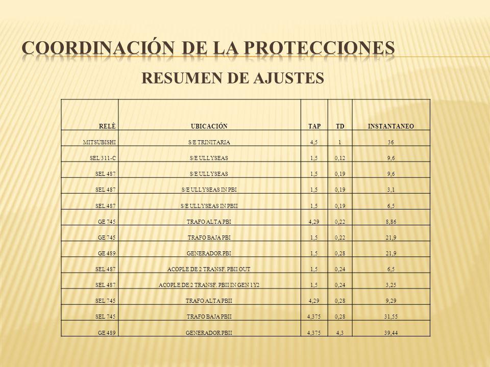 RESUMEN DE AJUSTES RELÈUBICACIÓNTAPTDINSTANTANEO MITSUBISHIS/E TRINITARIA4,5136 SEL 311-CS/E ULLYSEAS1,50,129,6 SEL 487S/E ULLYSEAS1,50,199,6 SEL 487S