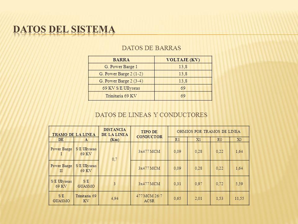 DATOS DE BARRAS DATOS DE LINEAS Y CONDUCTORES BARRAVOLTAJE (KV) G. Power Barge 113,8 G. Power Barge 2 (1-2)13,8 G. Power Barge 2 (3-4)13,8 69 KV S/E U