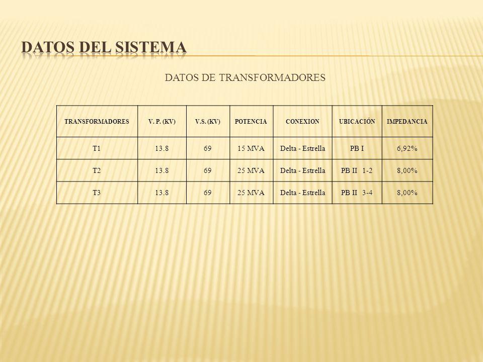 DATOS DE TRANSFORMADORES TRANSFORMADORESV. P. (KV)V.S. (KV)POTENCIACONEXIONUBICACIÓNIMPEDANCIA T113.86915 MVADelta - EstrellaPB I6,92% T213.86925 MVAD