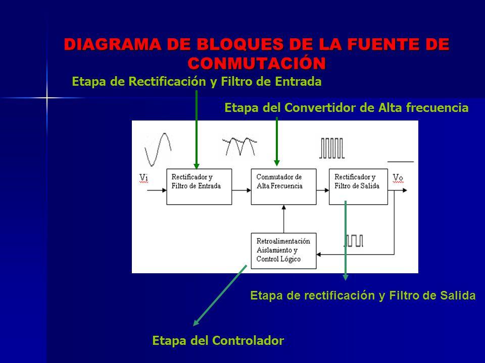 DIAGRAMA DE BLOQUES DE LA FUENTE DE CONMUTACIÓN Etapa de Rectificación y Filtro de Entrada Etapa del Convertidor de Alta frecuencia Etapa del Controla