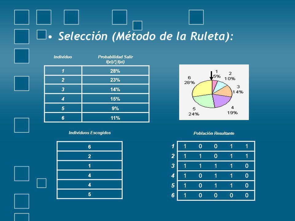 Selección (Método de la Ruleta): IndividuoProbabilidad Salir f(xi)/f(xi) 128% 223% 314% 415% 59% 611% Individuos Escogidos 6 2 1 4 4 5 110011 211011 311110 410110 510110 610000 Población Resultante