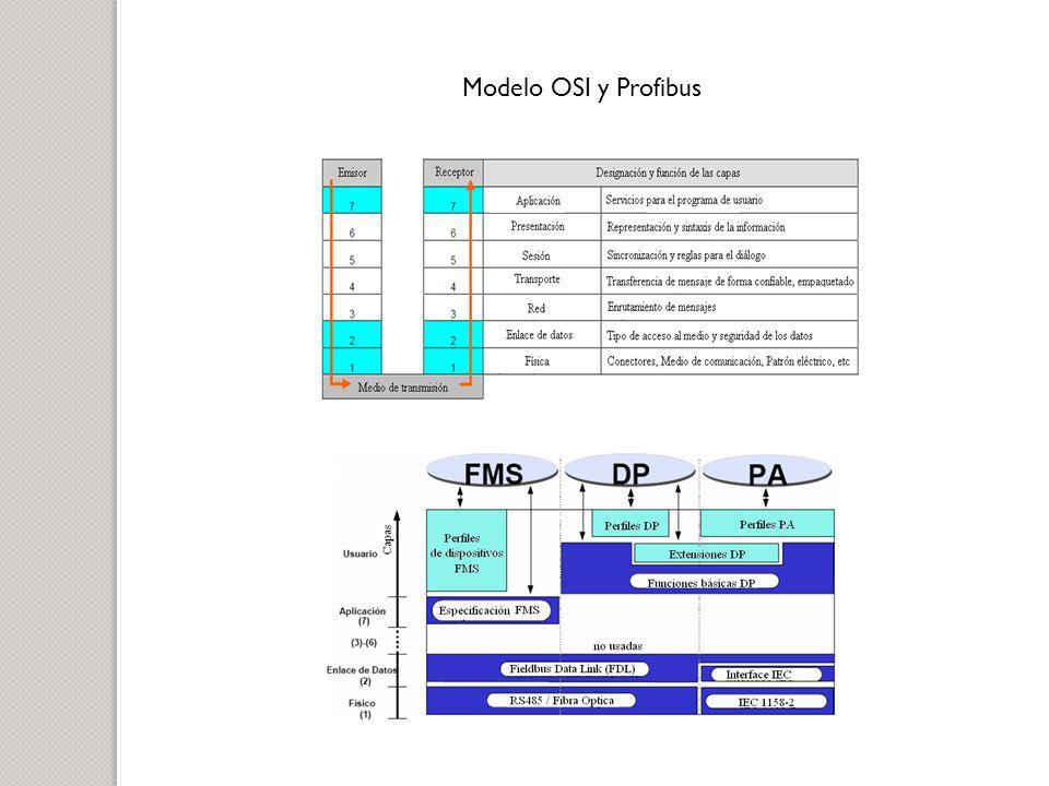 Modelo OSI y Profibus