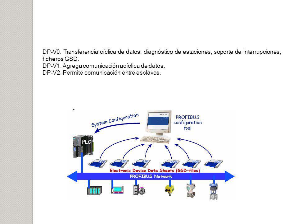 DP-V0. Transferencia cíclica de datos, diagnóstico de estaciones, soporte de interrupciones, ficheros GSD. DP-V1. Agrega comunicación acíclica de dato