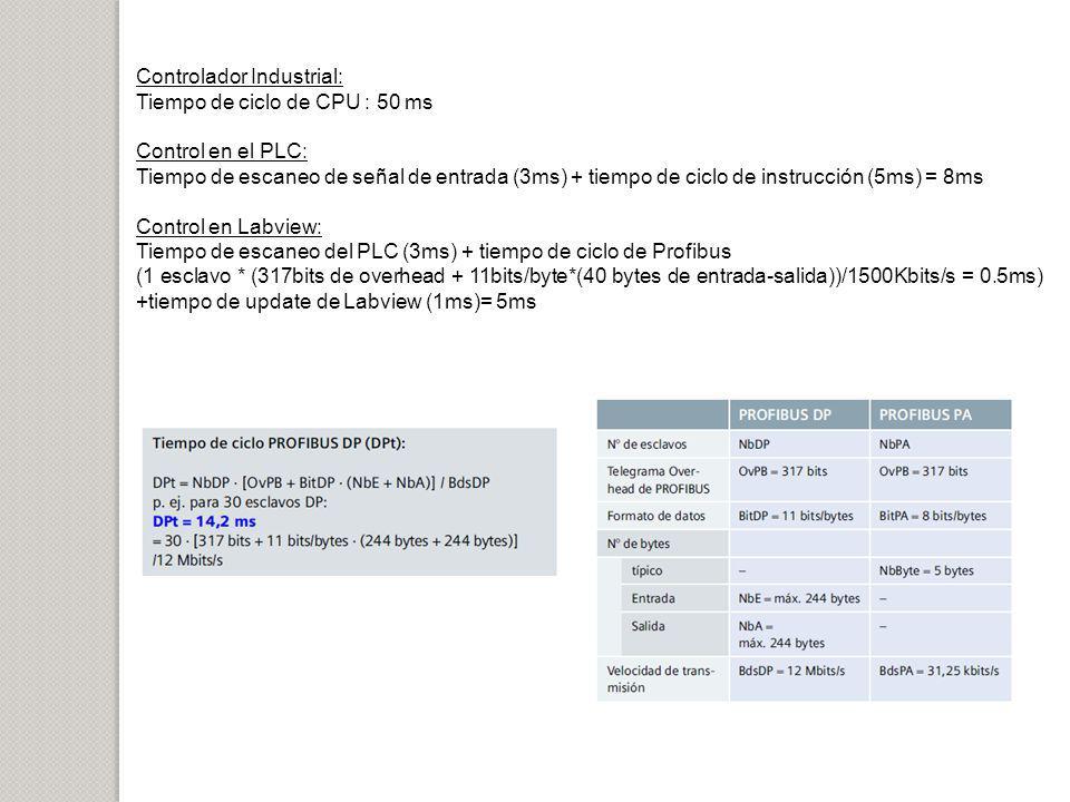 Controlador Industrial: Tiempo de ciclo de CPU : 50 ms Control en el PLC: Tiempo de escaneo de señal de entrada (3ms) + tiempo de ciclo de instrucción