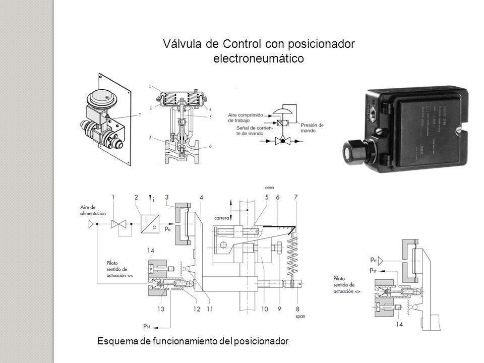 Válvula de Control con posicionador electroneumático Esquema de funcionamiento del posicionador