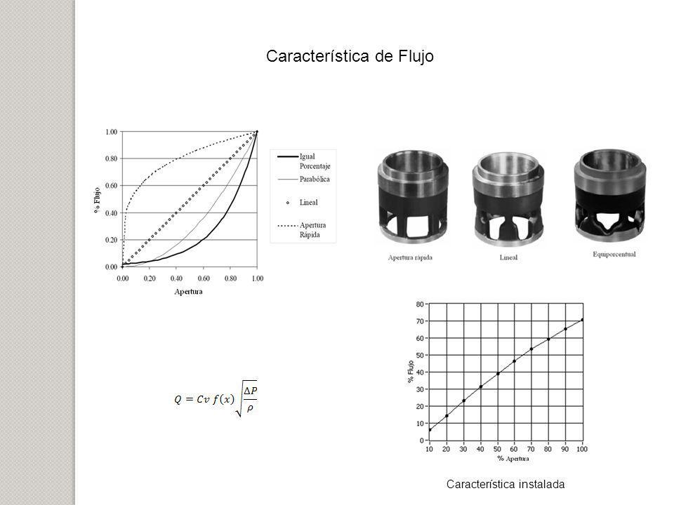 Característica de Flujo Característica instalada