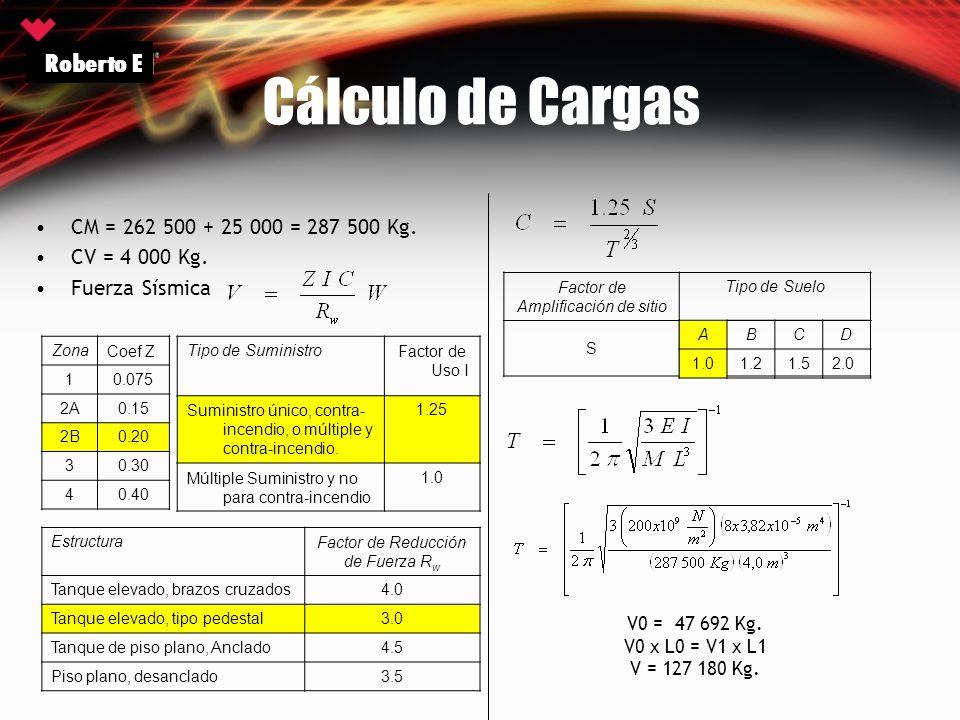 Cálculo de Cargas CM = 262 500 + 25 000 = 287 500 Kg. CV = 4 000 Kg. Fuerza Sísmica ZonaCoef Z 10.075 2A0.15 2B0.20 30.30 40.40 Roberto E Tipo de Sumi