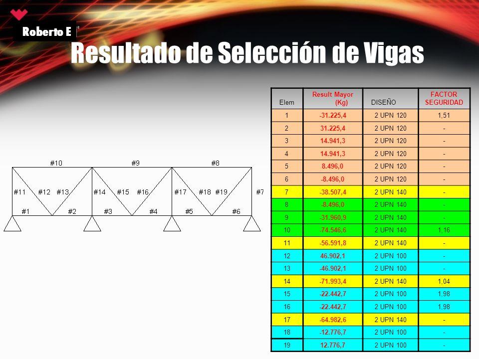 Resultado de Selección de Vigas Roberto E Elem Result Mayor (Kg) DISEÑO FACTOR SEGURIDAD 1-31.225,42 UPN 1201,51 231.225,42 UPN 120- 314.941,32 UPN 12