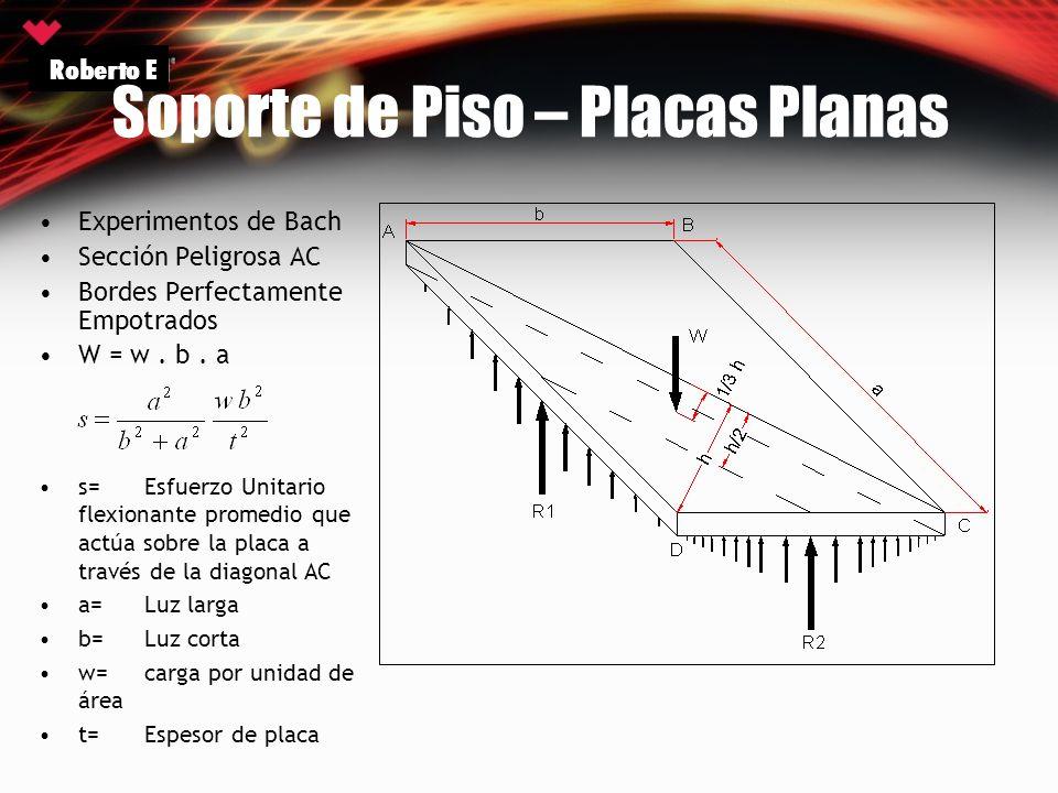 Experimentos de Bach Sección Peligrosa AC Bordes Perfectamente Empotrados W = w. b. a Roberto E Soporte de Piso – Placas Planas s=Esfuerzo Unitario fl