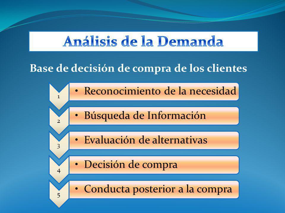 1 Reconocimiento de la necesidad 2 Búsqueda de Información 3 Evaluación de alternativas 4 Decisión de compra 5 Conducta posterior a la compra Base de