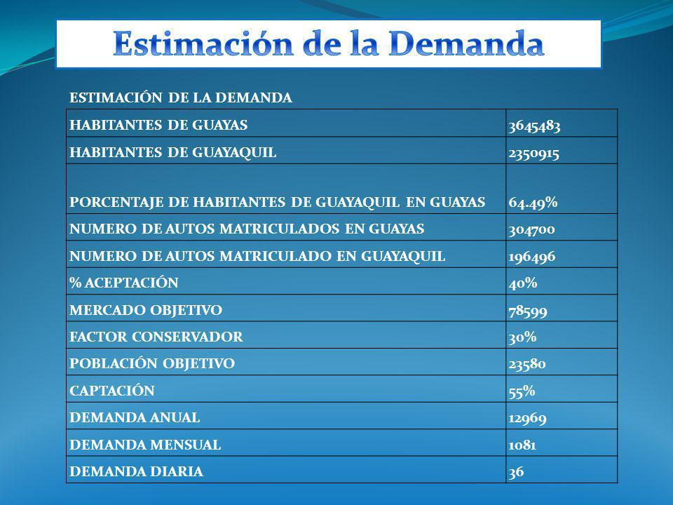 ESTIMACIÓN DE LA DEMANDA HABITANTES DE GUAYAS3645483 HABITANTES DE GUAYAQUIL2350915 PORCENTAJE DE HABITANTES DE GUAYAQUIL EN GUAYAS64.49% NUMERO DE AU