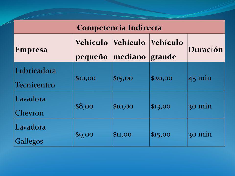 Competencia Indirecta Empresa Vehículo pequeño Vehículo mediano Vehículo grande Duración Lubricadora Tecnicentro $10,00$15,00$20,0045 min Lavadora Che