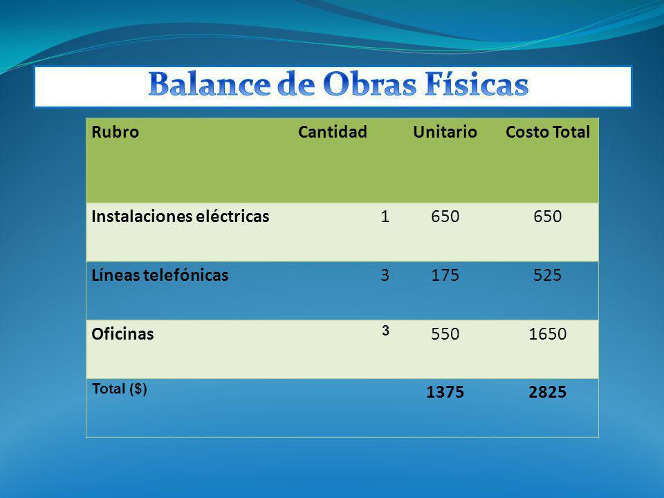 RubroCantidadUnitarioCosto Total Instalaciones eléctricas1650 Líneas telefónicas3175525 Oficinas 3 5501650 Total ($) 13752825