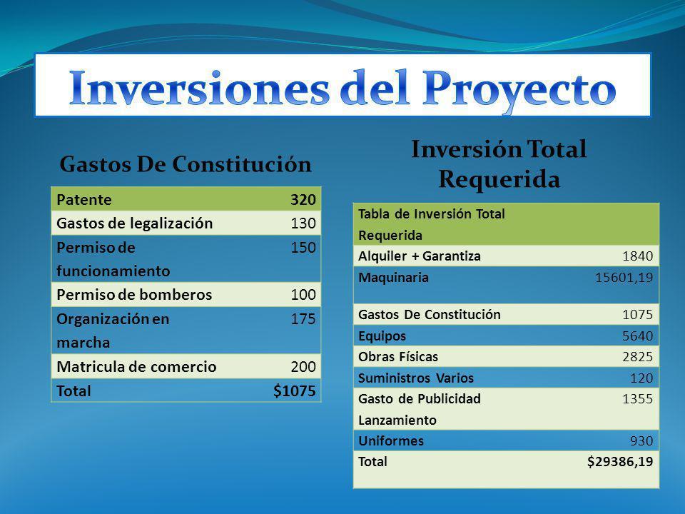 Gastos De Constitución Inversión Total Requerida Patente320 Gastos de legalización130 Permiso de funcionamiento 150 Permiso de bomberos100 Organizació
