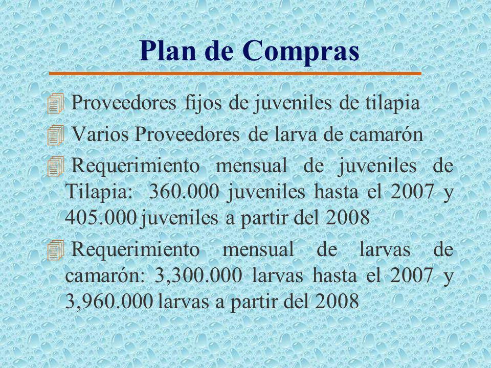 Plan de Consumo 4Materia Prima: 4 Juvenil de tilapia 4 Larva de camarón 4Insumos de Producción: 4 Balanceado 4 Carbonato de Calcio 4 Urea y Super Fosf
