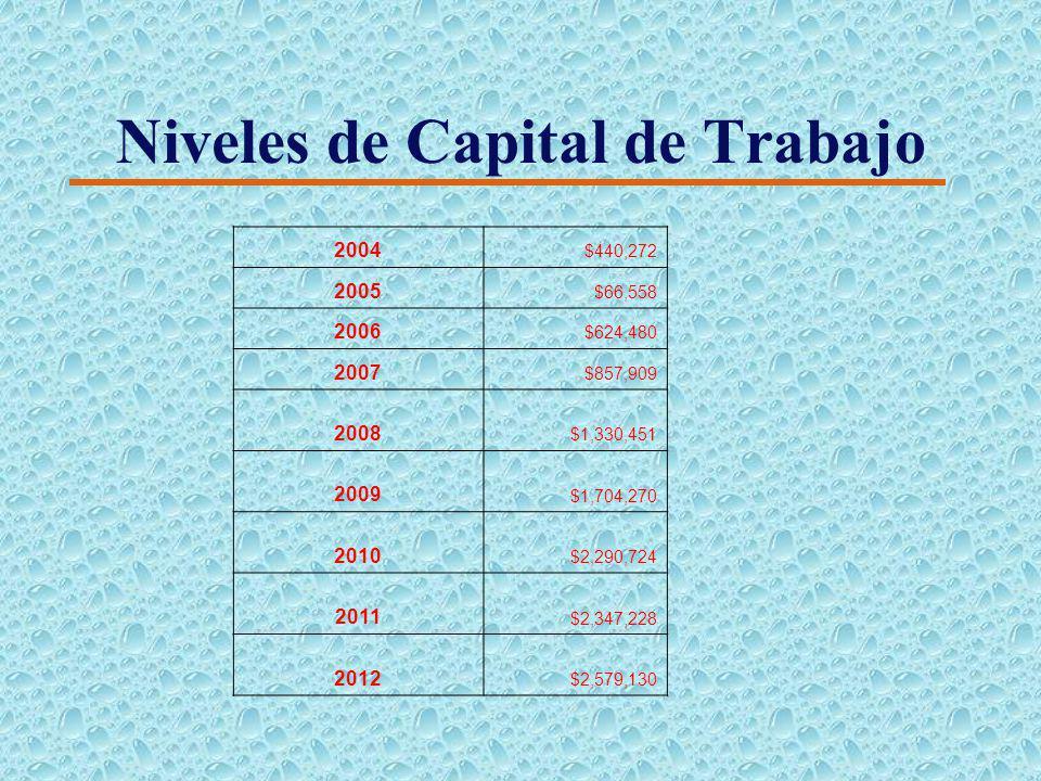 Requerimiento de Capital de Trabajo 4 El capital de trabajo neto, es la diferencia en dólares entre activos circulantes y pasivos circulantes, esta es