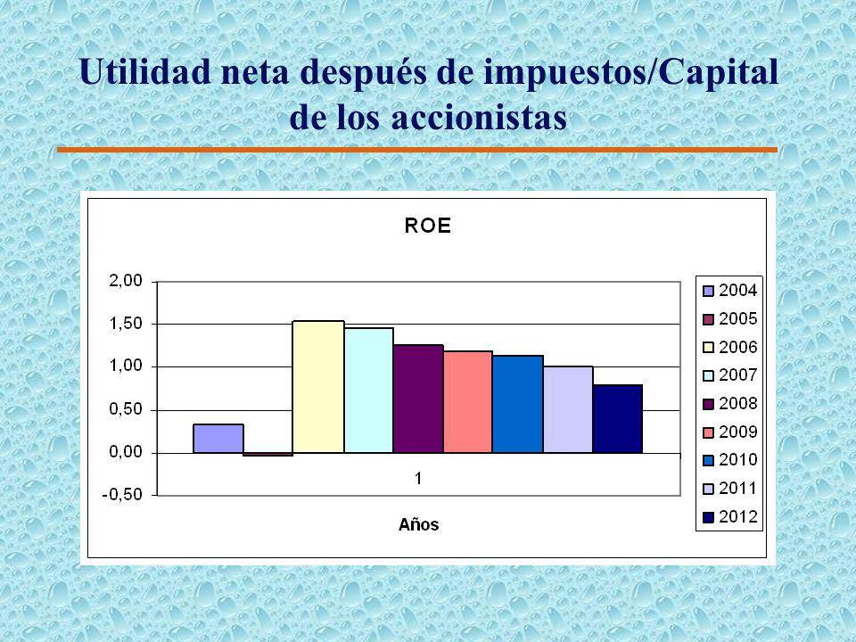 Índices Financieros 4 Rendimiento sobre capital en acciones comunes (ROE). 4 Otra medida que resume el desempeño global de la empresa es el rendimient