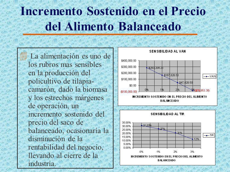 Análisis de Sensibilidad 4 En el análisis de sensibilidad se toma en cuenta tres factores. 4 Aumento del precio del alimento balanceado. 4 Aumento en
