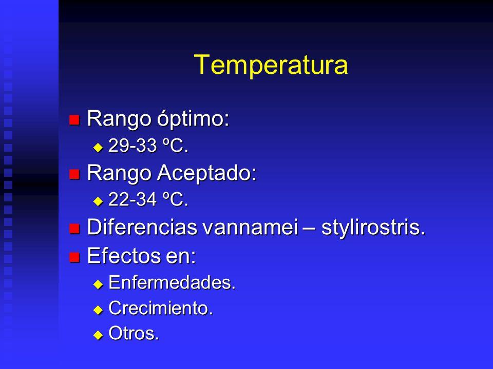 Temperatura Rango óptimo: Rango óptimo: 29-33 ºC.29-33 ºC.