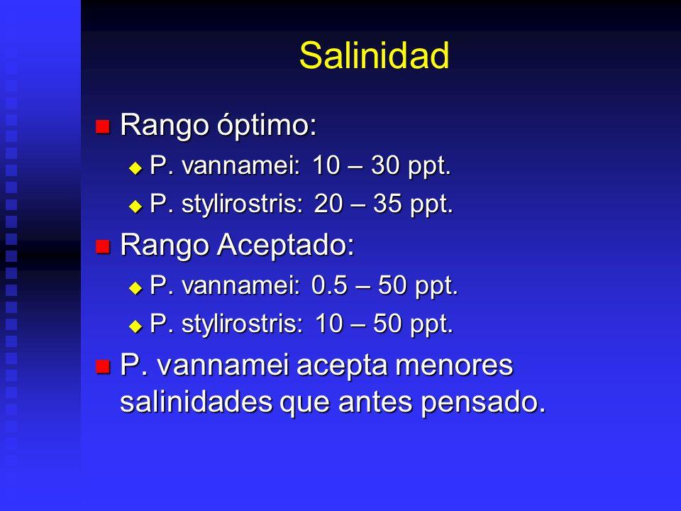 Salinidad Rango óptimo: Rango óptimo: P.vannamei: 10 – 30 ppt.