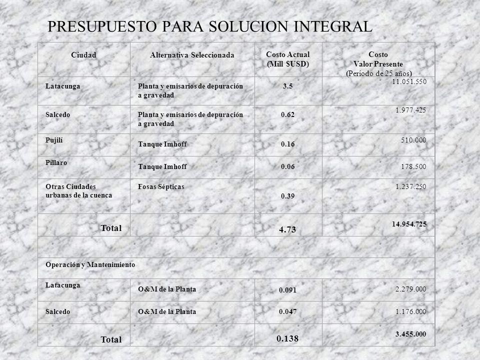 ACCIONES A CORTO PLAZO ACCIONCOSTO Monitoreo del río Cutuchi y otros ríos 14.000/año Estudios de factibilidad y definitivos para la depuración de los efluentes líquidos de Latacunga, Salcedo y otras áreas de la cuenca del Cutuchi 429.000 Estudios definitivos para la recolección y disposición de residuos sólidos de Latacunga, Salcedo y las áreas urbanas de la cuenca del Cutuchi 273.400 Diseño de colectores paralelos a los ríos Cunuyacu y Yanayacu 67.000 Levantamiento catastral de las descargas de los sistemas de alcantarillado de Latacunga y Salcedo 27.900 Programa de uso sustentable de los recursos naturales y desarrollo de las actividades agrícolas 84.000/2 años Conservación, rehabilitación y mejoramiento del medio ambiente de la cuenca 36.000/ 2 años Estudio de los aspectos bióticos de la zona 75.000 TOTAL 970.300
