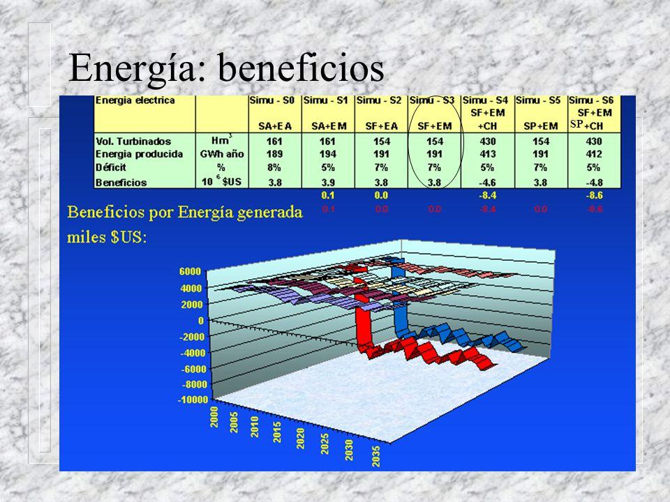 Energía: escenarios SP