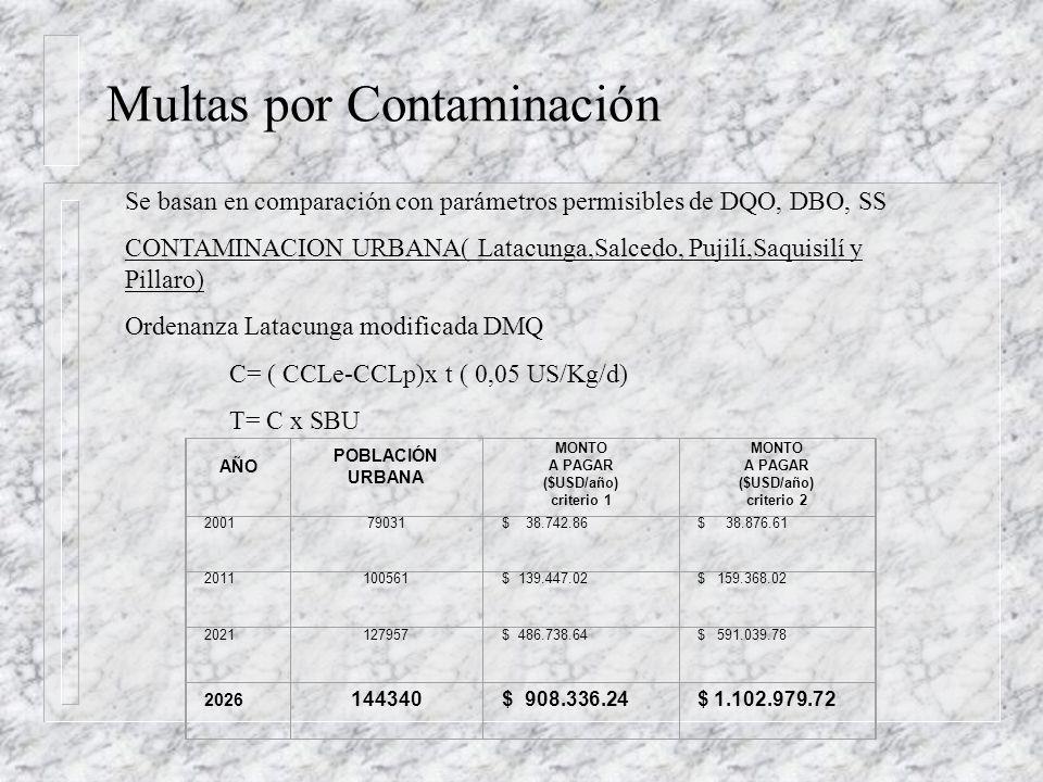 Financiamiento Todo ente contaminador esta obligado a pagar multa Los municipios ( representantes de la colectividad urbana) estan obligados a pagar m
