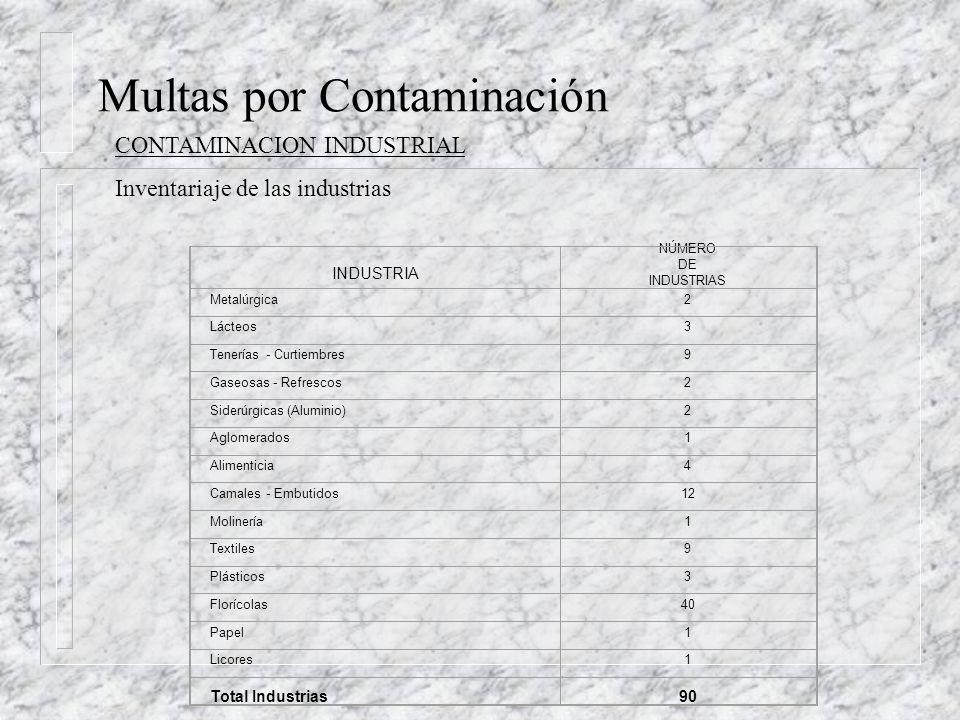 Multas por Contaminación Se basan en comparación con parámetros permisibles de DQO, DBO, SS CONTAMINACION URBANA( Latacunga,Salcedo, Pujilí,Saquisilí y Pillaro) Ordenanza Latacunga modificada DMQ C= ( CCLe-CCLp)x t ( 0,05 US/Kg/d) T= C x SBU AÑO POBLACIÓN URBANA MONTO A PAGAR ($USD/año) criterio 1 MONTO A PAGAR ($USD/año) criterio 2 200179031$ 38.742.86$ 38.876.61 2011100561$ 139.447.02$ 159.368.02 2021127957$ 486.738.64$ 591.039.78 2026 144340$ 908.336.24$ 1.102.979.72