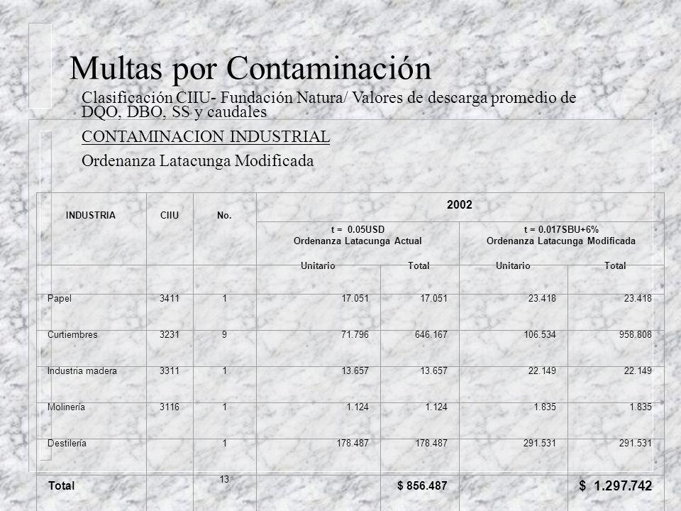 Multas por Contaminación CONTAMINACION INDUSTRIAL Inventariaje de las industrias INDUSTRIA NÚMERO DE INDUSTRIAS Metalúrgica2 Lácteos3 Tenerías - Curtiembres9 Gaseosas - Refrescos2 Siderúrgicas (Aluminio)2 Aglomerados1 Alimenticia4 Camales - Embutidos12 Molinería1 Textiles9 Plásticos3 Florícolas40 Papel1 Licores1 Total Industrias90