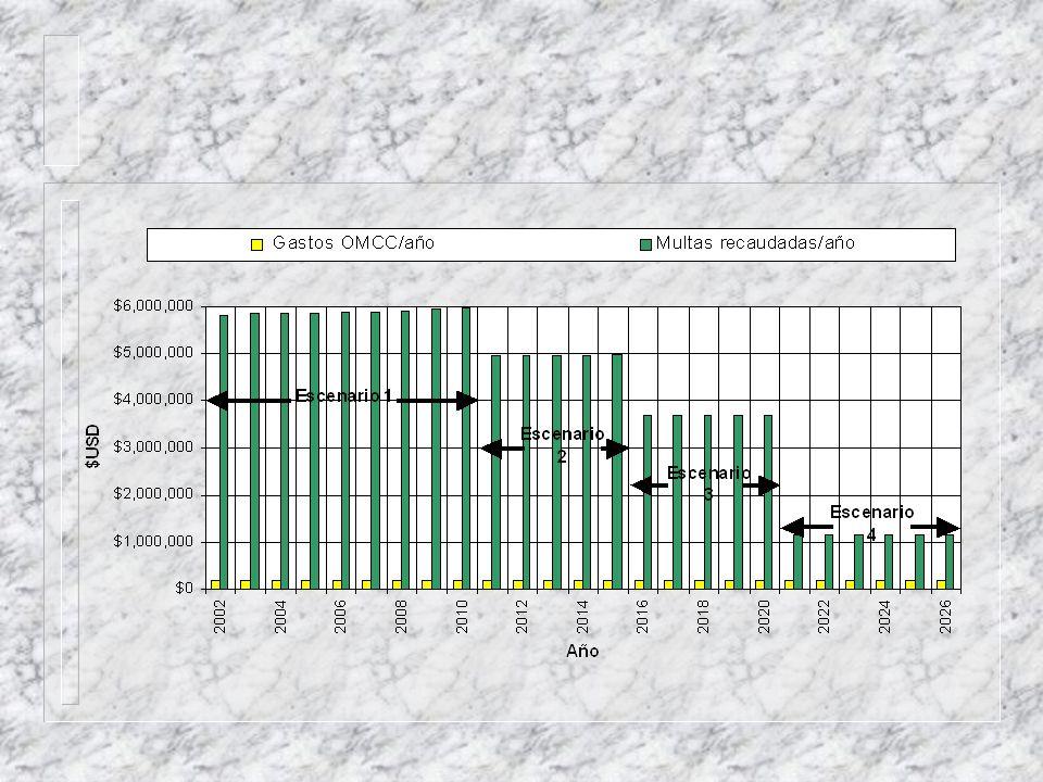 Primer Escenario: A partir del año 2001, Sistema de tratamiento de Saquisilí ha entrado en funcionamiento y el 5% de las industrias dentro de la cuenca han realizado un sistema de tratamiento para sus vertidos líquidos.