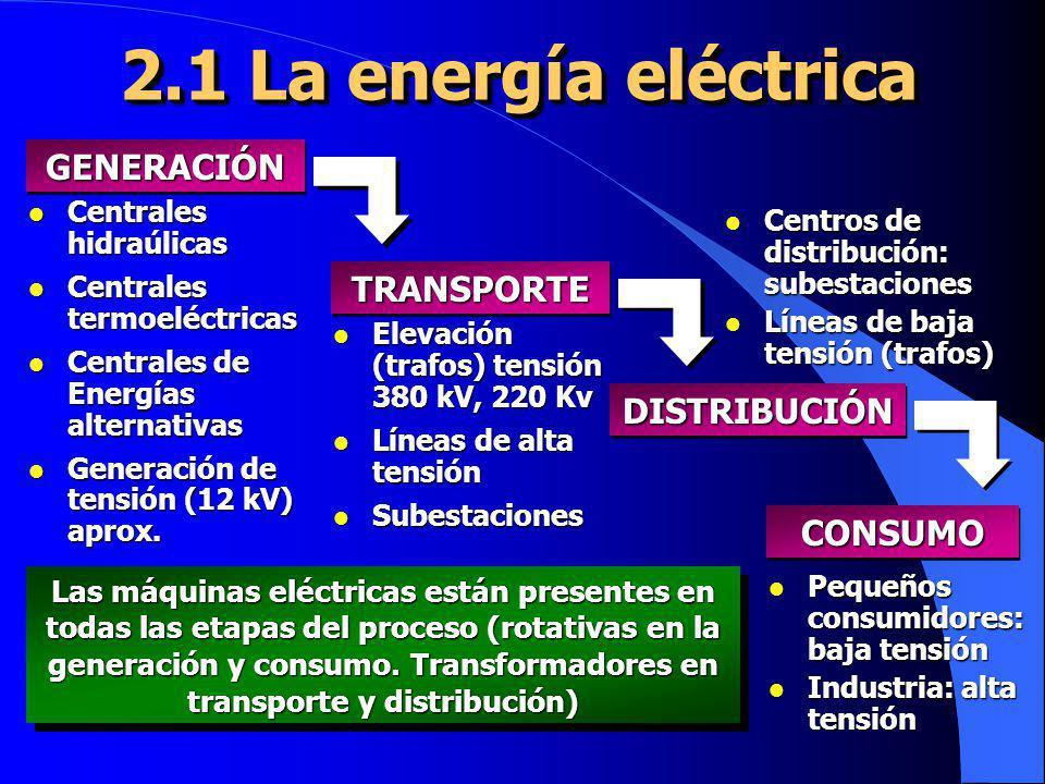 2.1 La energía eléctrica GENERACIÓNGENERACIÓN TRANSPORTETRANSPORTE DISTRIBUCIÓNDISTRIBUCIÓN CONSUMOCONSUMO l Centrales hidraúlicas l Centrales termoel