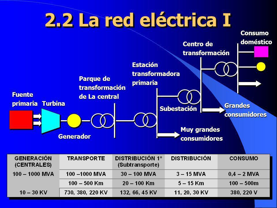 2.2 La red eléctrica I Fuenteprimaria Turbina Generador Parque de transformación de La central Estacióntransformadoraprimaria Subestación Centro de tr