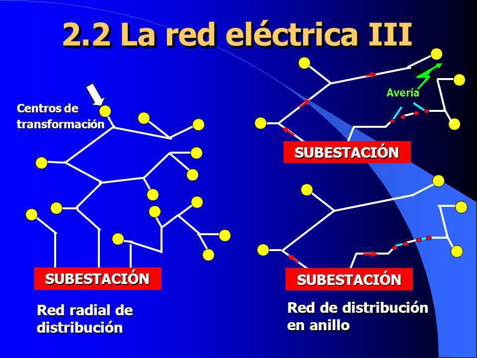 2.2 La red eléctrica III SUBESTACIÓN Centros de transformación Red radial de distribución Red de distribución en anillo Red de distribución en anillo
