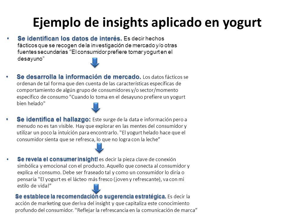 Ejemplo de insights aplicado en yogurt Se identifican los datos de interés.Se identifican los datos de interés. Es decir hechos fácticos que se recoge