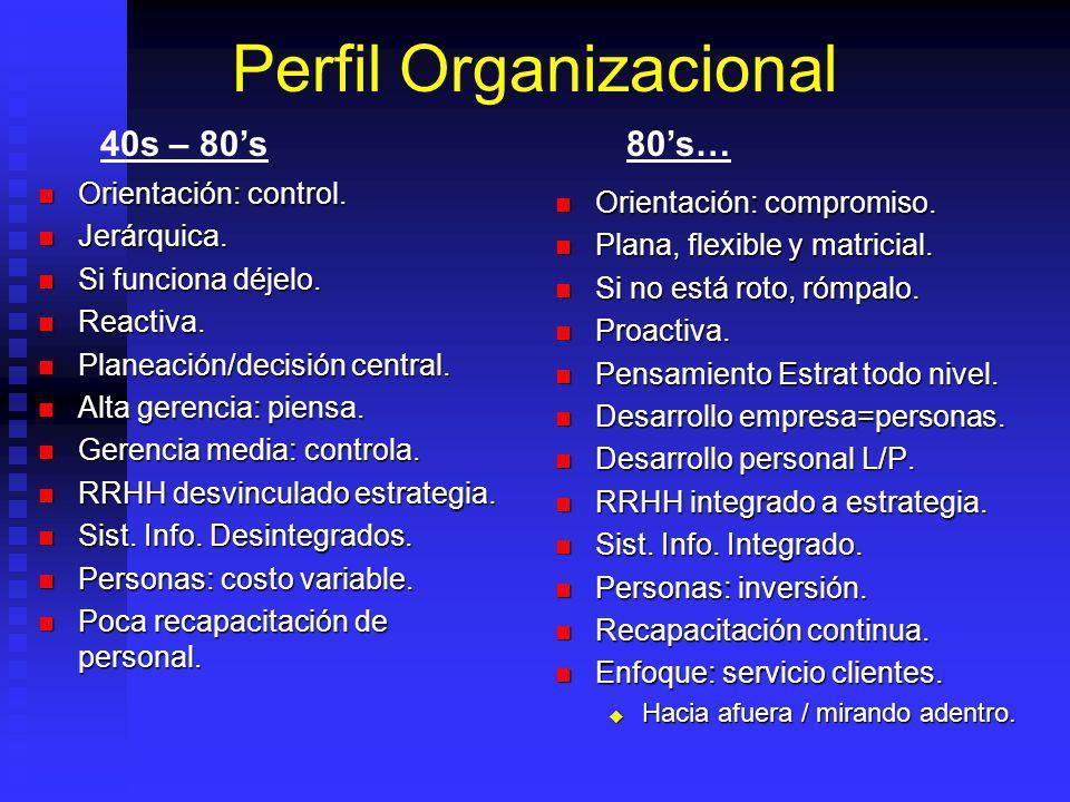 Perfil Organizacional Orientación: control. Orientación: control. Jerárquica. Jerárquica. Si funciona déjelo. Si funciona déjelo. Reactiva. Reactiva.